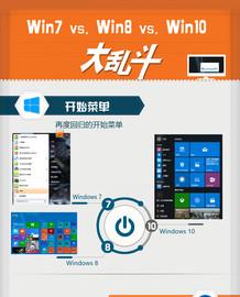 一张图看懂Win7/Win8/Win10大不同!截图