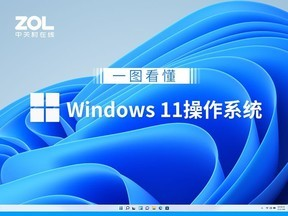 一图看懂微软Windows 11