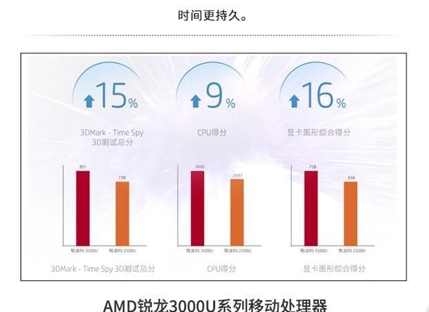 一张图看懂惠普战66二代AMD版到底好在哪