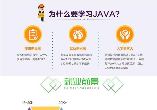为什么要学习java  你一定得看