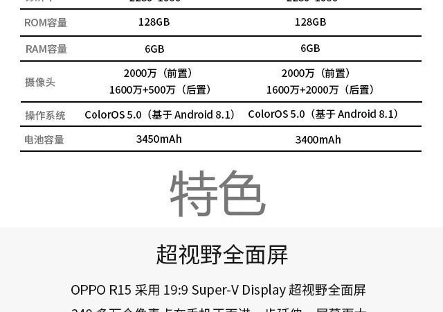 超视野全面屏 一图带你看懂OPPO R15
