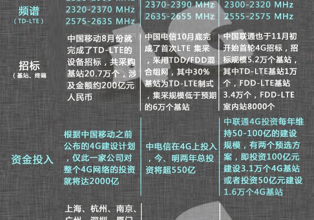 秒懂 图说中国4G通讯发展史