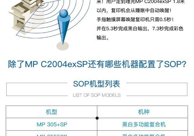 一张图告诉你 什么是理光SOP