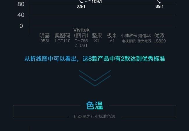 私人IMAX? 一张图看懂8款激光电视横评