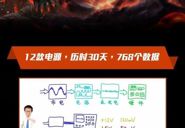 一图看懂700W高端电源横评的龙争虎斗