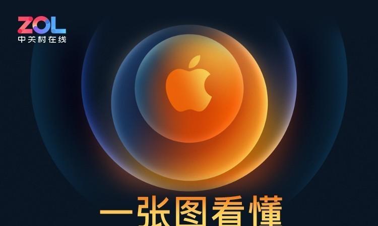 一图看懂苹果发布会 iPhone12所有亮点都在这儿